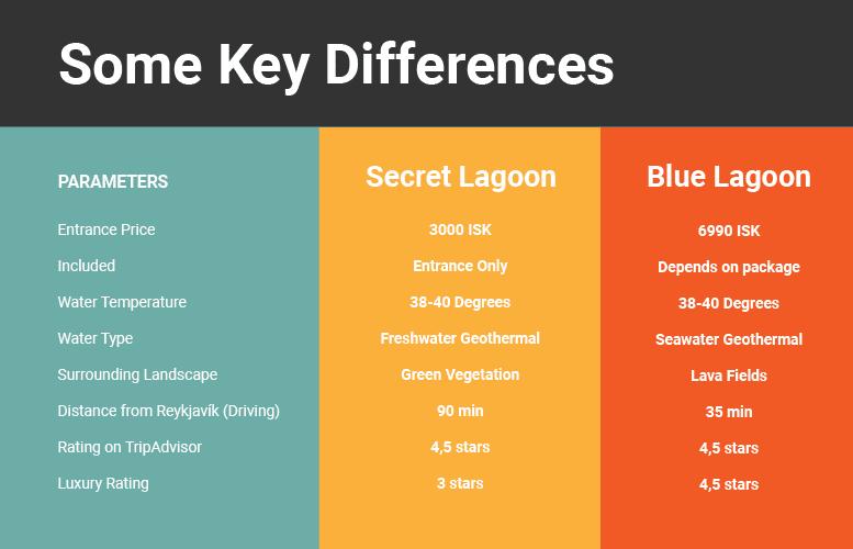 graph showing blue lagoon versus secret lagoon comparison